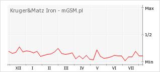 Wykres zmian popularności telefonu Kruger&Matz Iron