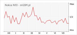 Wykres zmian popularności telefonu Nokia N93