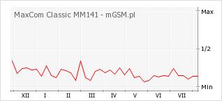Wykres zmian popularności telefonu MaxCom Classic MM141