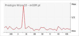 Wykres zmian popularności telefonu Prestigio Wize O3