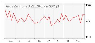 Wykres zmian popularności telefonu Asus ZenFone 3 ZE520KL