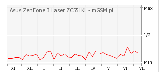 Wykres zmian popularności telefonu Asus ZenFone 3 Laser ZC551KL