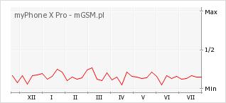 Wykres zmian popularności telefonu myPhone X Pro