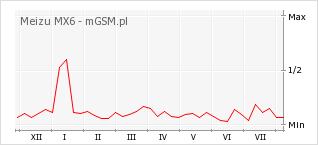 Wykres zmian popularności telefonu Meizu MX6