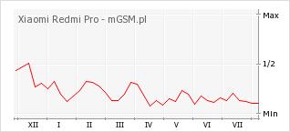 Wykres zmian popularności telefonu Xiaomi Redmi Pro