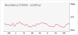Wykres zmian popularności telefonu BlackBerry DTEK50