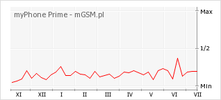 Wykres zmian popularności telefonu myPhone Prime