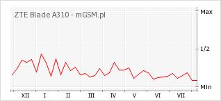 Wykres zmian popularności telefonu ZTE Blade A310