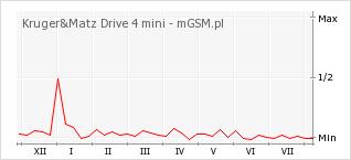 Wykres zmian popularności telefonu Kruger&Matz Drive 4 mini