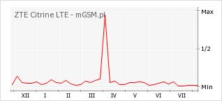 Wykres zmian popularności telefonu ZTE Citrine LTE