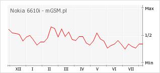 Wykres zmian popularności telefonu Nokia 6610i