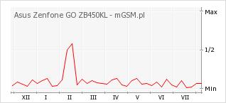 Wykres zmian popularności telefonu Asus Zenfone GO ZB450KL