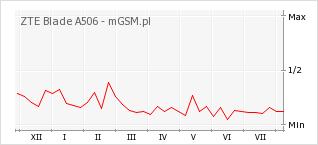 Wykres zmian popularności telefonu ZTE Blade A506