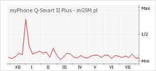 Wykres zmian popularności telefonu myPhone Q-Smart II Plus