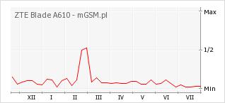 Wykres zmian popularności telefonu ZTE Blade A610