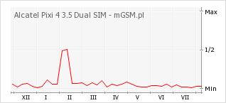 Wykres zmian popularności telefonu Alcatel Pixi 4 3.5 Dual SIM