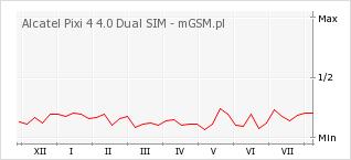 Wykres zmian popularności telefonu Alcatel Pixi 4 4.0 Dual SIM