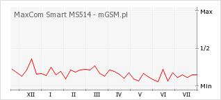 Wykres zmian popularności telefonu MaxCom Smart MS514