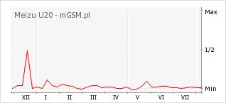 Wykres zmian popularności telefonu Meizu U20