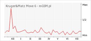 Wykres zmian popularności telefonu Kruger&Matz Move 6