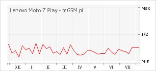 Wykres zmian popularności telefonu Lenovo Moto Z Play