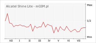 Wykres zmian popularności telefonu Alcatel Shine Lite
