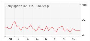 Wykres zmian popularności telefonu Sony Xperia XZ Dual