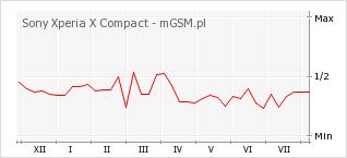 Wykres zmian popularności telefonu Sony Xperia X Compact