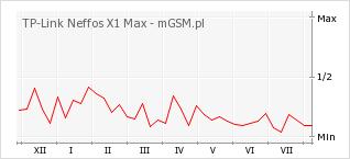 Wykres zmian popularności telefonu TP-Link Neffos X1 Max
