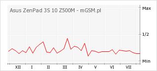 Wykres zmian popularności telefonu Asus ZenPad 3S 10 Z500M