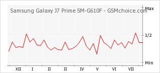 Popularity chart of Samsung Galaxy J7 Prime SM-G610F