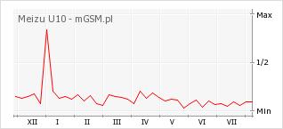 Wykres zmian popularności telefonu Meizu U10