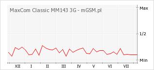 Wykres zmian popularności telefonu MaxCom Classic MM143 3G
