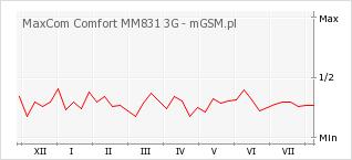 Wykres zmian popularności telefonu MaxCom Comfort MM831 3G