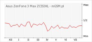Wykres zmian popularności telefonu Asus ZenFone 3 Max ZC553KL