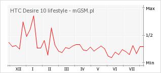 Wykres zmian popularności telefonu HTC Desire 10 lifestyle