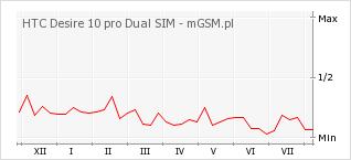 Wykres zmian popularności telefonu HTC Desire 10 pro Dual SIM