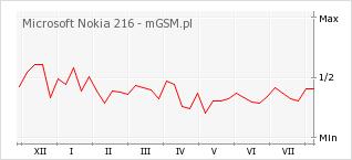 Wykres zmian popularności telefonu Microsoft Nokia 216