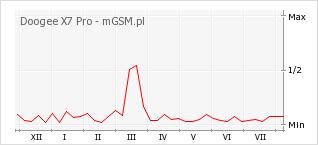Wykres zmian popularności telefonu Doogee X7 Pro