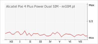 Wykres zmian popularności telefonu Alcatel Pixi 4 Plus Power Dual SIM
