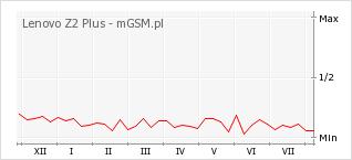 Wykres zmian popularności telefonu Lenovo Z2 Plus