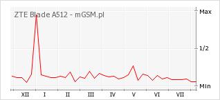 Wykres zmian popularności telefonu ZTE Blade A512