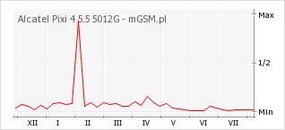 Wykres zmian popularności telefonu Alcatel Pixi 4 5.5 5012G