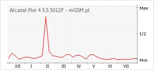 Wykres zmian popularności telefonu Alcatel Pixi 4 5.5 5012F
