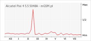Wykres zmian popularności telefonu Alcatel Pixi 4 5.5 5048A