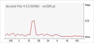 Wykres zmian popularności telefonu Alcatel Pixi 4 5.5 5048U