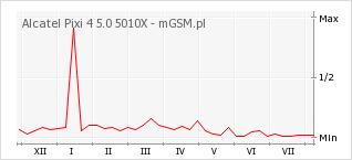 Wykres zmian popularności telefonu Alcatel Pixi 4 5.0 5010X