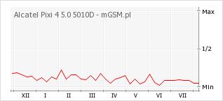 Wykres zmian popularności telefonu Alcatel Pixi 4 5.0 5010D