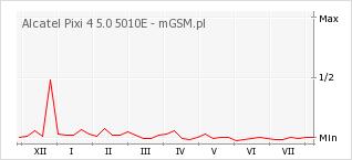 Wykres zmian popularności telefonu Alcatel Pixi 4 5.0 5010E