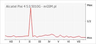 Wykres zmian popularności telefonu Alcatel Pixi 4 5.0 5010G